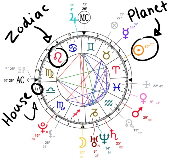 Emma Watsons birth chart