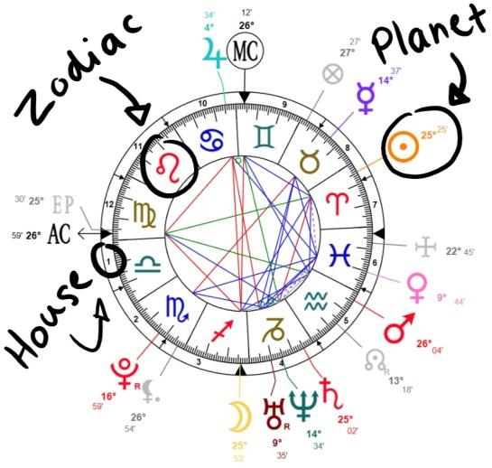 Emma Watsons birth chart